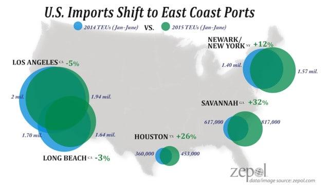 zepol_us_ports_imports_increase_east_coast_2015-55df7499e1083-1